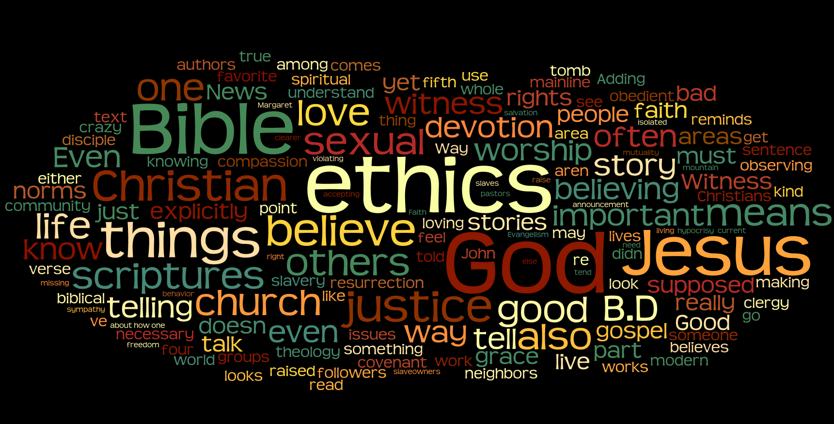 The Word Cloud from This Blog